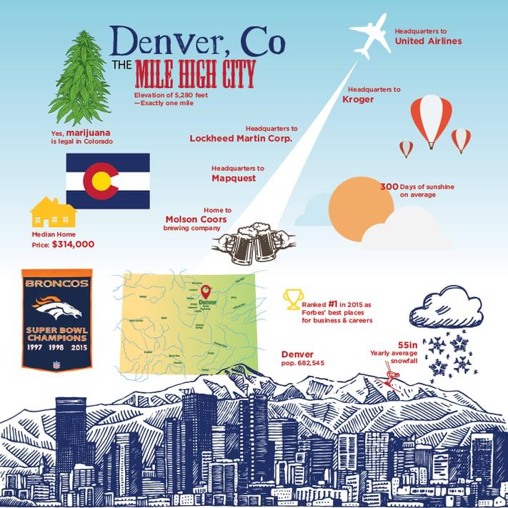 Denver_infographic-01.png