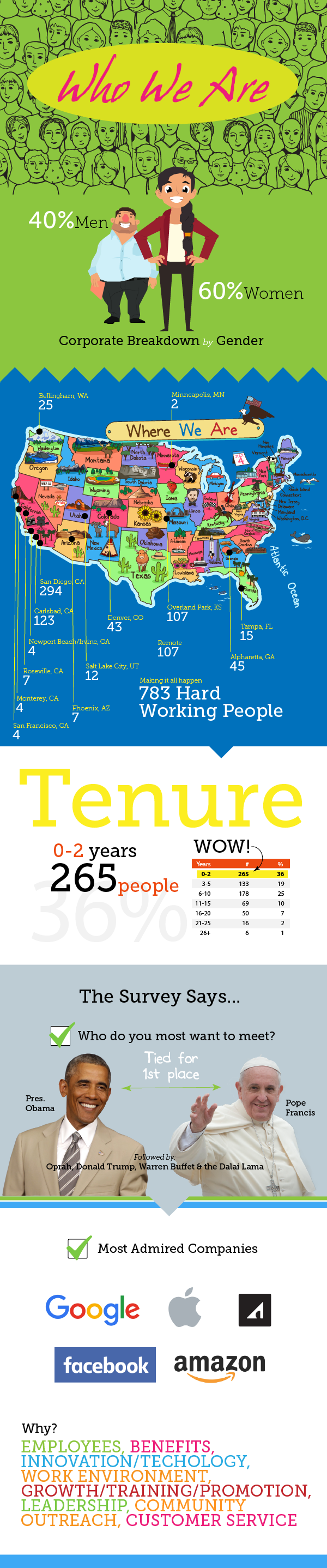 Who_We_Are_Infographic_01.png